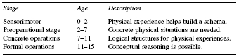 Table 2 Piagets Cognitive Structures SOURCE: Adapted from Petersen, R.,  Felton-Collins, V. (1986). The Piaget handbook for teachers and parents. New York: Teachers College Press.