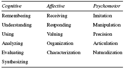 Table 3 Blooms Taxonomy SOURCE: Adapted from Anderson, L., Krathwohl, D., Airasian, P., Cruikshank, K., Mayer, R., Pintrich, P., Raths, J.,  Wittrock, M. (2001). A taxonomy for learning, teaching, and assessing: A revision of Blooms Taxonomy fo