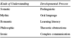 Table 4 Egans Imaginative Education Model SOURCE: Adapted from Egan, K. (1997). The educated mind: How cognitive tools shape our understanding. Chicago: University of Chicago Press.