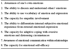 Table 6 Saarnis Sequence of Emotional Competence Skills SOURCE: Adapted from Saarni, C. (1999). The development of emotional competence. New York: The Guilford Press.