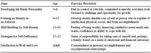 Table 7 Kobasas Development of Hardy Personality SOURCE: Adapted from Kobasa, S. C. (1979). Stressful life events, personality, and health: An inquiry into hardiness. Journal of Personality and Social Psychology, 37, 111; and Bingham, M.,  Stry