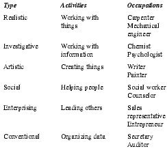 Table 1 RIASEC Activities and Sample Occupations