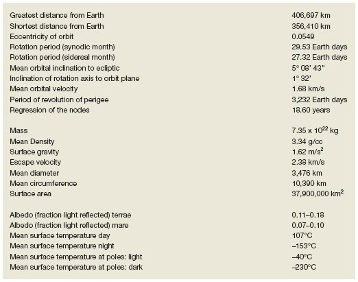 BASIC DATA ABOUT THE MOON