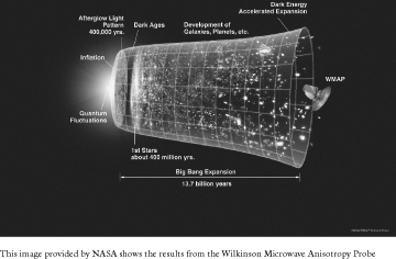 This image provided by NASA shows the results from the Wilkinson Microwave Anisotropy Probe (WMAP). By the faint cosmic glow of the oldest known light, physicists say they have found evidence that the universe grew to astounding proportions in