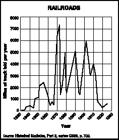 This graph shows the dramatic increase of railroad tracks laid between 1830 and 1930. Several railroad companies competed for the increased