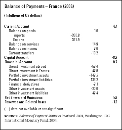 Balance of PaymentsFrance (2003) (In billions of US dollars) SOURCE: Balance of Payment Statistics Yearbook 2004, Washington, DC: International Monetary Fund, 2004.