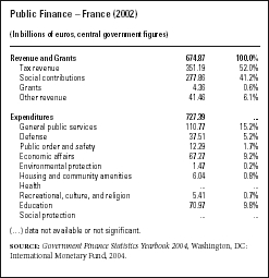 Public FinanceFrance (2002) (In billions of euros, central government figures) SOURCE: Government Finance Statistics Yearbook 2004, Washington, DC: International Monetary Fund, 2004.
